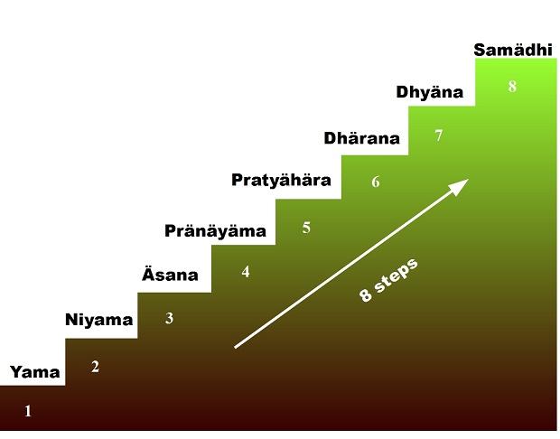مراحل یوگا