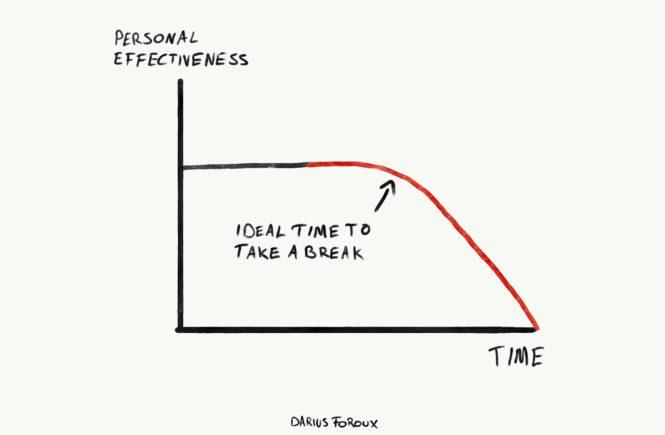 چرا زمان استراحت در کنار کار کردن باعث پیشرفت در زندگی و کار افراد می شود؟