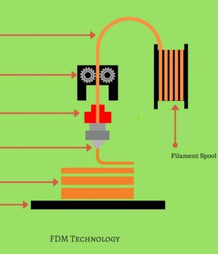 روش کار چاپگر سه بعدی
